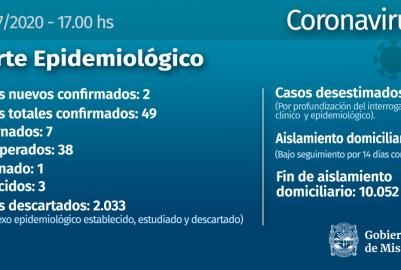 CORONAVIRUS: DOS CASOS NUEVOS Y LAS CIFRAS ASCIENDEN A 49 EN MISIONES