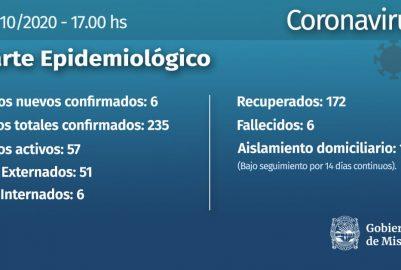 CORONAVIRUS: CON 6 NUEVOS CASOS, MISIONES ELEVA SUS CIFRAS A 235 (22/10)