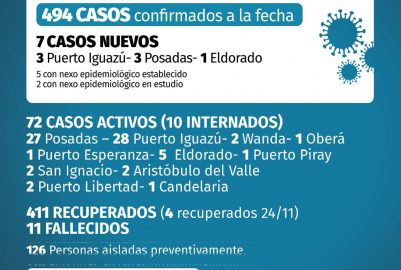 CORONAVIRUS: ESTE MARTES MISIONES SUMÓ 7 CASOS NUEVOS (24/11)